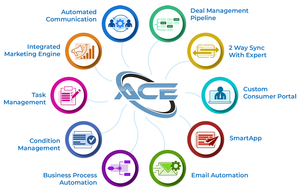 ACE features